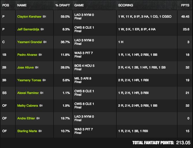 MLB Winner - July 23 - Mikied06 - $100K Moonshot