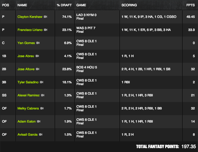 MLB Winner - July 23 - TheClone - $125K Perfect Game