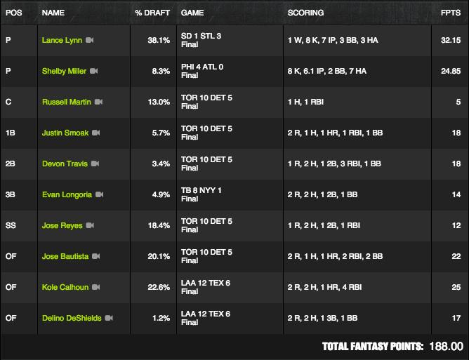 MLB Winner - July 5 - Dking1029 - $110K Perfect Game