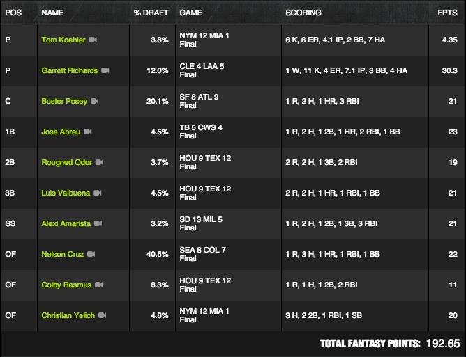 MLB Winner - August 3 - Jimmy_g24 - $175K Perfect Game