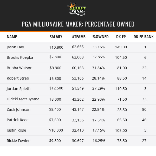 PGA Millionaire Maker Percentage Owned