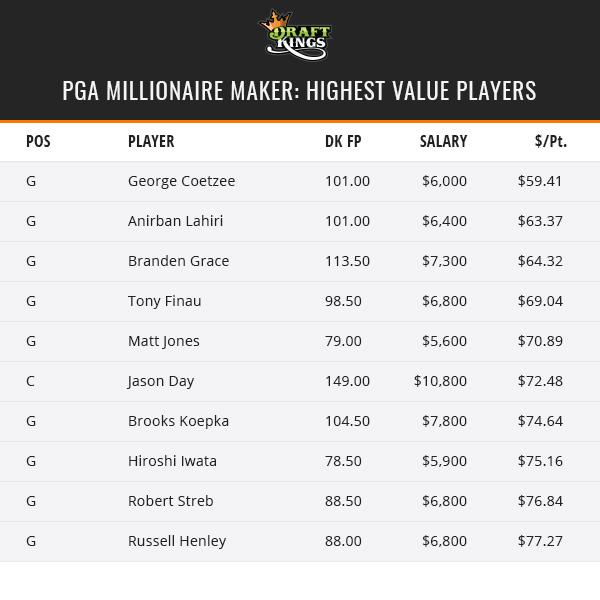 PGA Millionaire Maker - Value