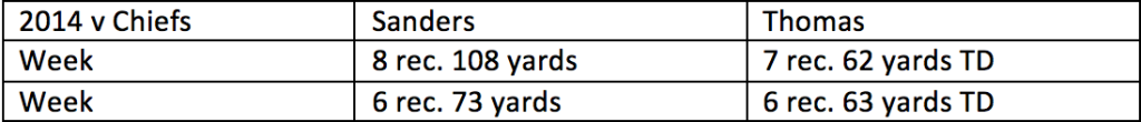 1. Broncos vs. Chiefs