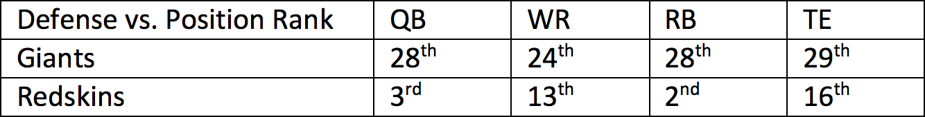 1. Redskins vs. Giants 1