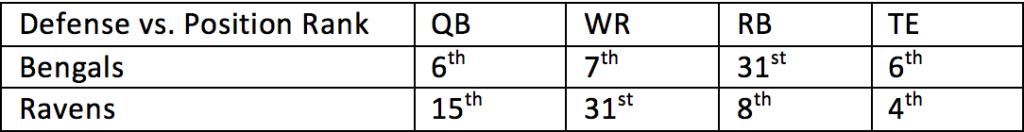 16. Bengals vs. Ravens 1
