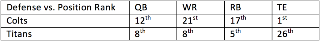 21. Colts vs. Titans 1
