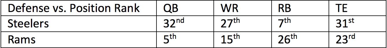 4. Steelers vs. Rams 1