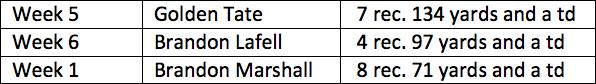 7. Colts vs. Bills Table