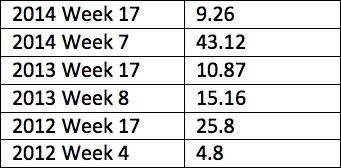8. Seahawks vs. Rams Table