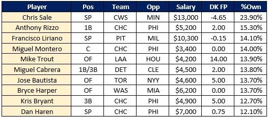MLB Busts