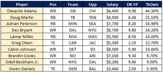 NFL Busts