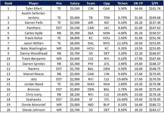 NFL Value Plays
