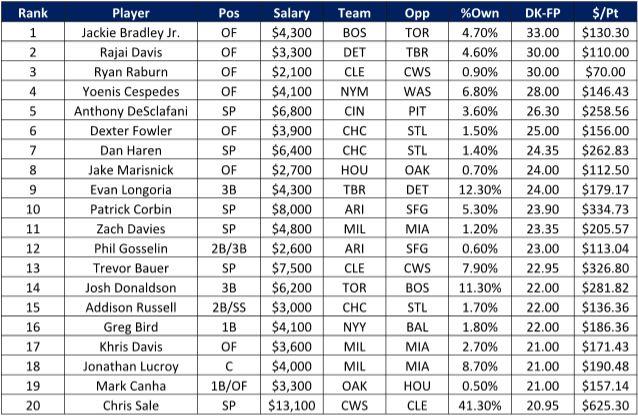 mlb top 20 scorers