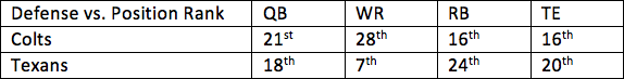 1. Colts vs. Texans 1