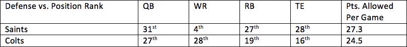 14. Saints vs. Colts 1