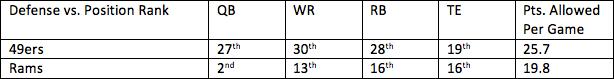 16. 49ers vs. Rams 1
