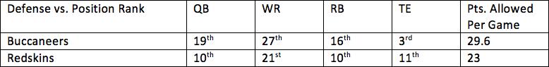 21. Buccaneers vs. Redskins 1