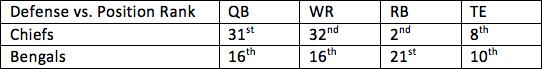 22. Chiefs vs. Bengals 1