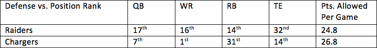 23. Raiders vs. Chargers 1