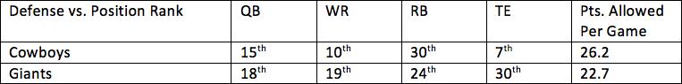 25. Cowboys vs. Giants 1