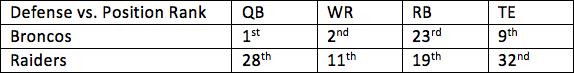 27. Broncos vs. Raiders 1