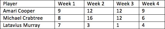 28. Broncos vs. Raiders 2