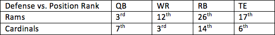 31. Rams vs. Cardinals 1