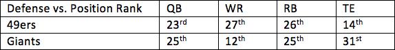 32. 49ers vs. Giants 1