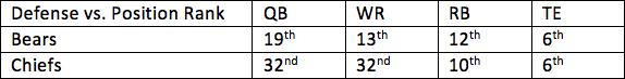 7. Bears vs. Chiefs 1