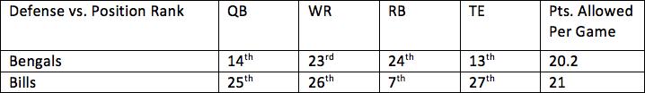 7. Bengals vs. Bills 1