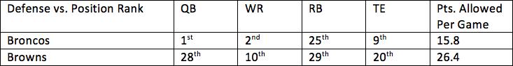 9. Broncos vs. Browns 1