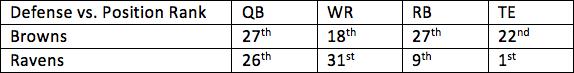 9. Browns vs. Ravens 1