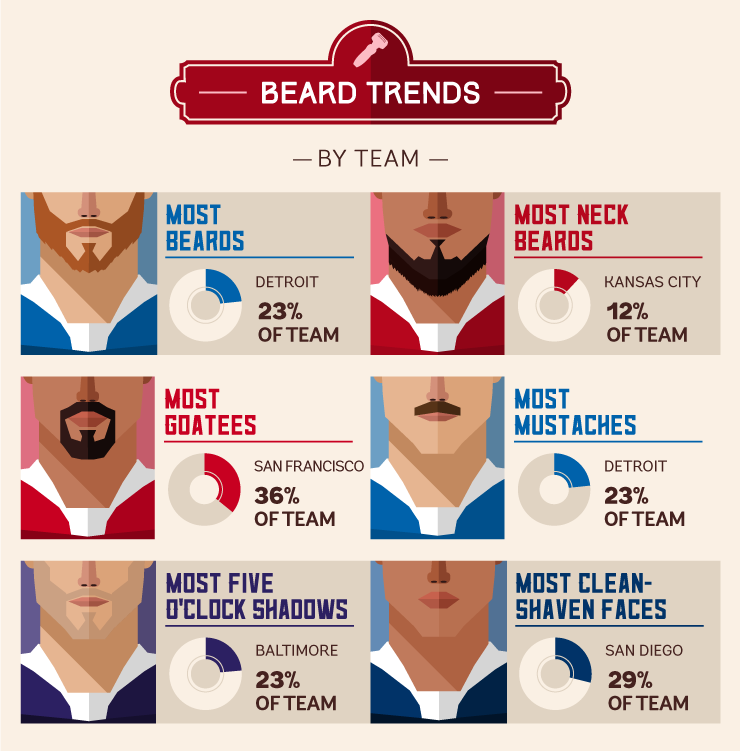 beard-trends