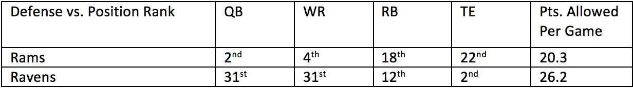 13. Rams vs. Ravens 1