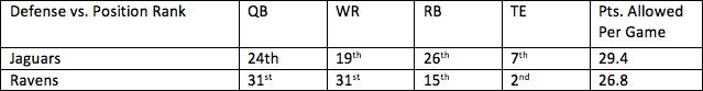 15. Jaguars vs. Ravens 1