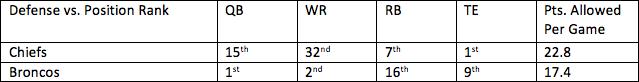 25. Chiefs vs. Broncos 1