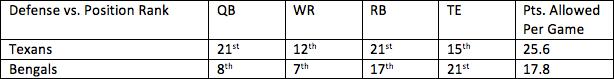 31. Texans vs. Bengals 1