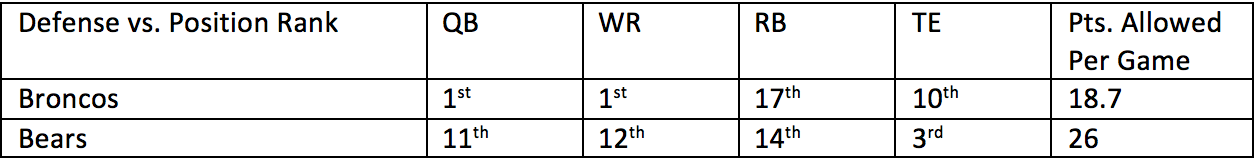 5. Broncos vs. Bears 1