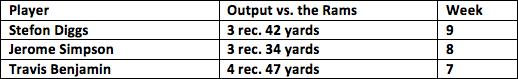6. Bears vs. Rams 2