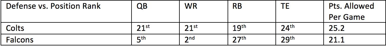 7. Colts vs. Falcons 1