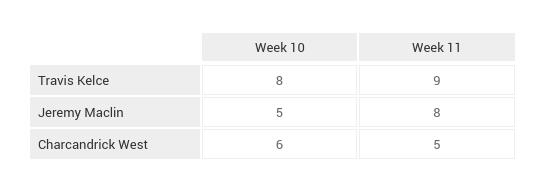 NFL_Game_Breakdown_Tables_Week_12 (1)