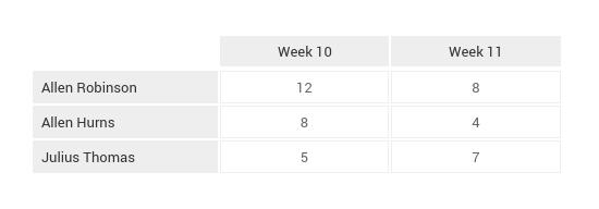 NFL_Game_Breakdown_Tables_Week_12 (13)