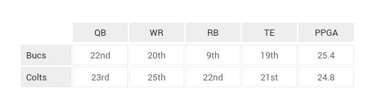 NFL_Game_Breakdown_Tables_Week_12 (16)