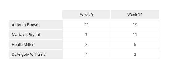 NFL_Game_Breakdown_Tables_Week_12 (21)