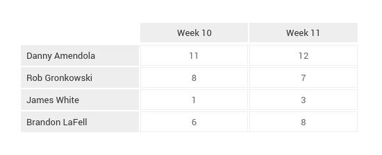 NFL_Game_Breakdown_Tables_Week_12 (23)