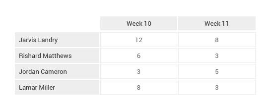 NFL_Game_Breakdown_Tables_Week_12 (3)