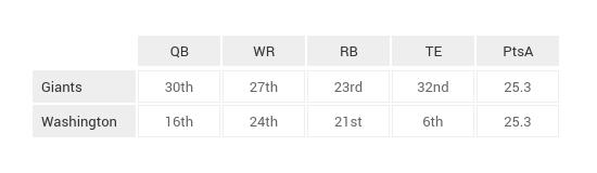 NFL_Game_Breakdown_Tables_Week_12 (8)