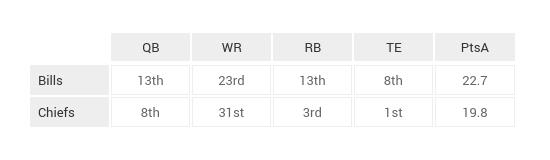 NFL_Game_Breakdown_Tables_Week_12