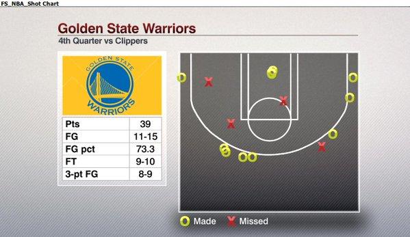 Warriors Shot Chart