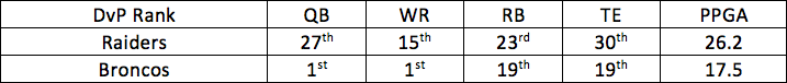 13. Raiders vs. Broncos 1